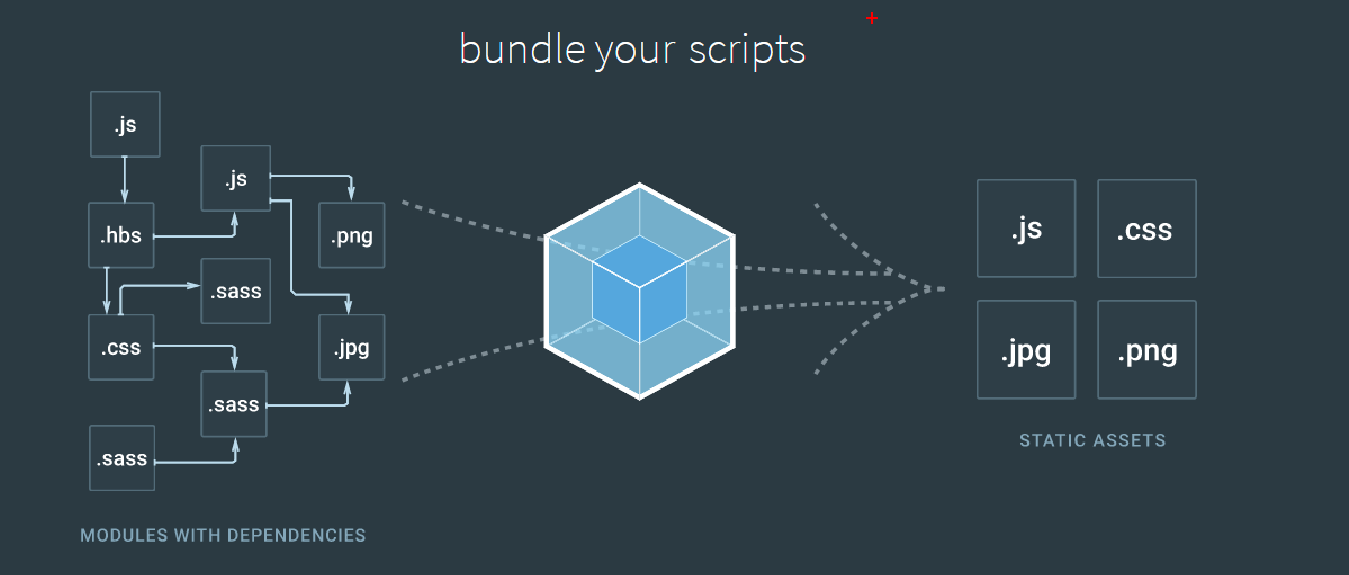 Webpack for beginners cmd ccuart Images